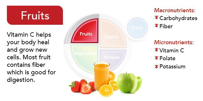 Food Group Slides - Fruit