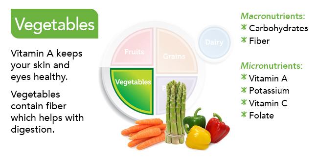 Food Group Slides - vegetables